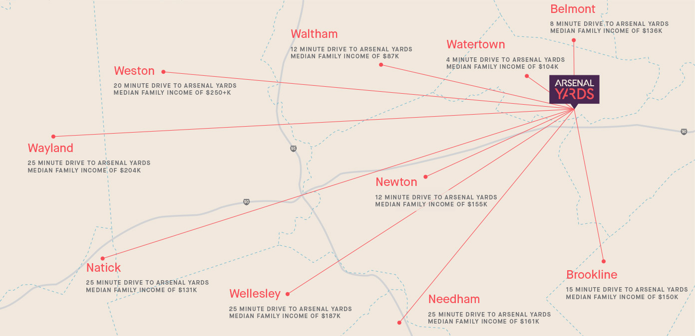 A map showing the proxiimity of Arsenal Yards to nearby towns to te west, including Belmont, Weston, Newton, and Wellesley